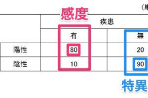 感度と特異度【108H15】