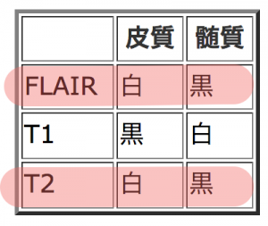 FLAIRはT2
