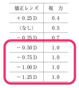 医師国家試験107I47_画像_視力検査_解説(近視の度数)