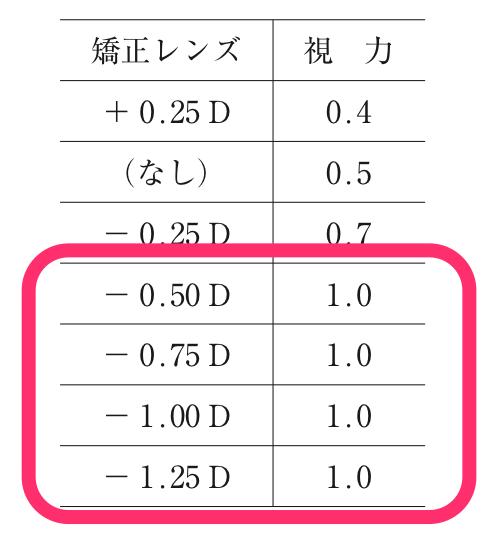 度数の合わせ方