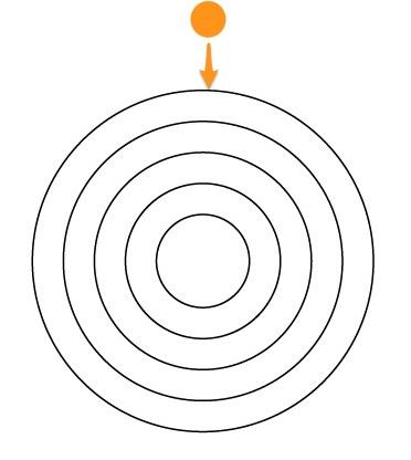 ゴールドマン視野計の測定法