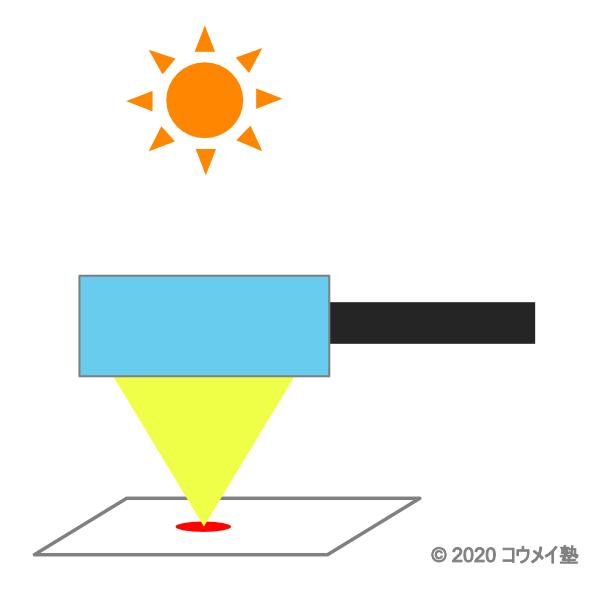 虫眼鏡のイラスト(レーザー治療のイメージ)