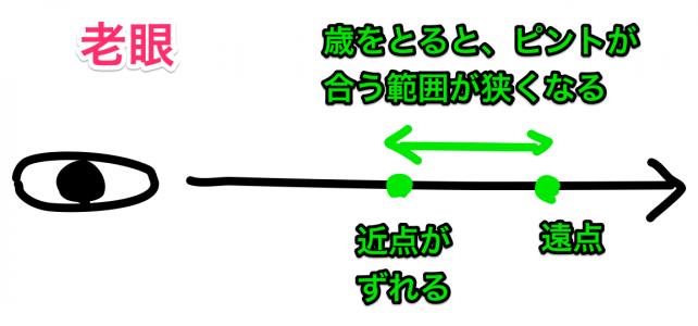 老眼、ドライアイ(16/18)