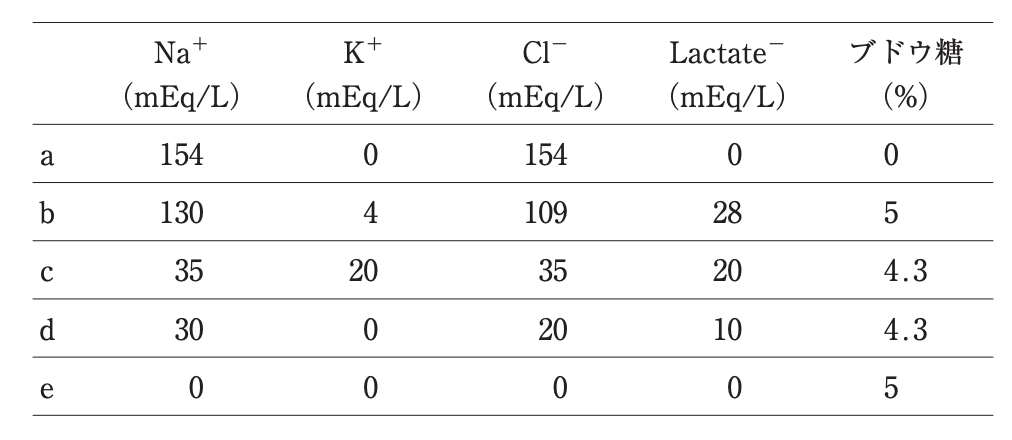 医師国家試験110A54_画像_輸液の組成の表