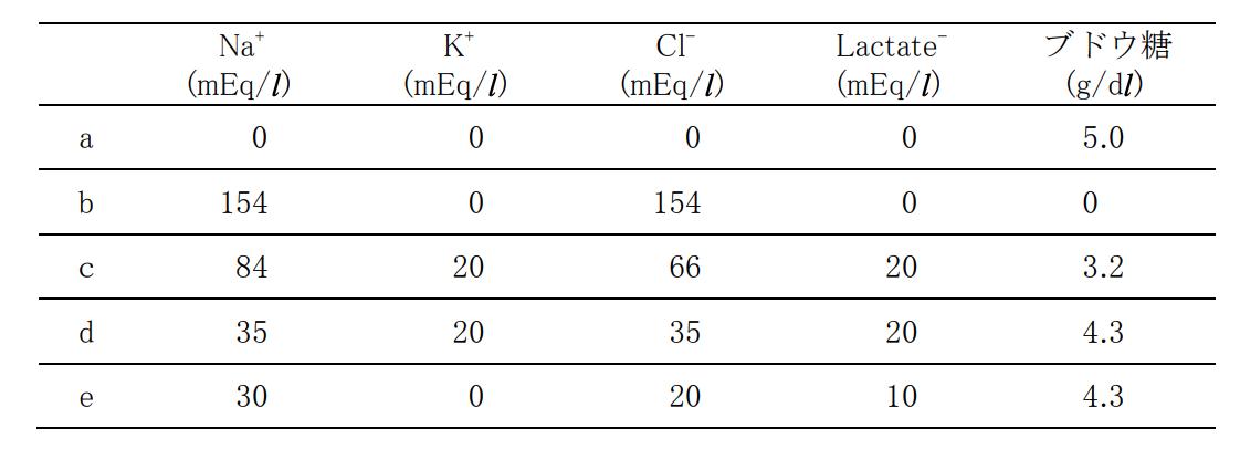 医師国家試験108G57_画像_輸液の組成の表