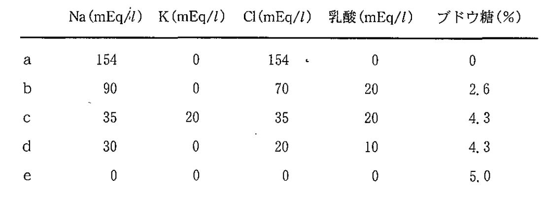 医師国家試験97F21_画像_輸液の組成の表