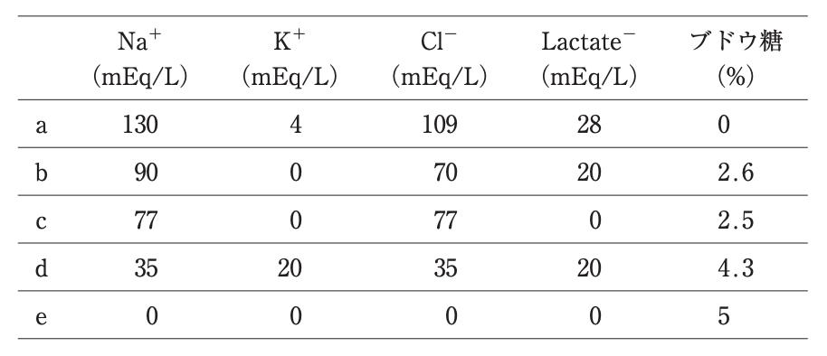 医師国家試験110G53_画像_輸液の組成の表